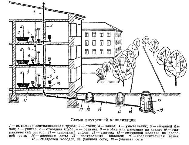 рис. 4. Схема внутренней канализации многоквартирного дома.  Как правило, сброс сточных вод осуществляется самотеком.